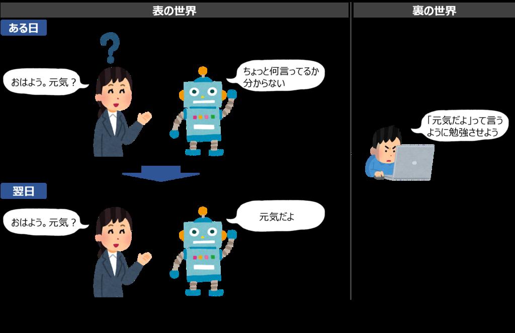 f:id:shufu-gaishi:20180710150140p:plain