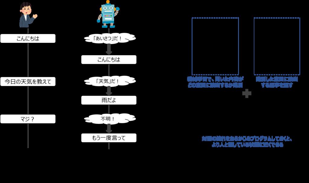 f:id:shufu-gaishi:20180710162119p:plain