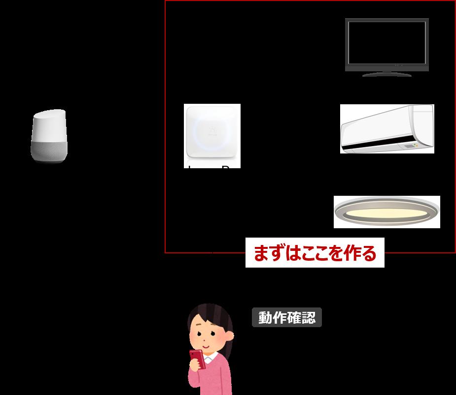 f:id:shufu-gaishi:20180723123556p:plain