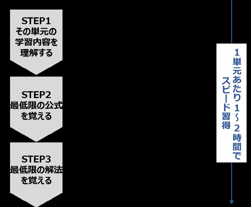 f:id:shufu-gaishi:20190224205235p:plain