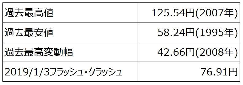 ココのトラリピCAD/JPYペアのトラリピを設定する上で抑えておきたい数字