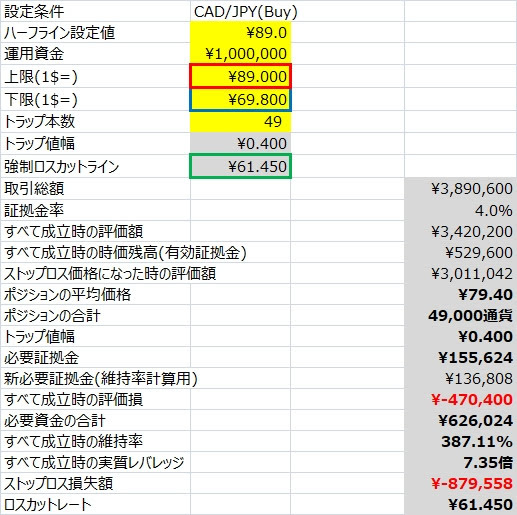 CAD/JPYのココのトラリピ運用試算表、エクセル版