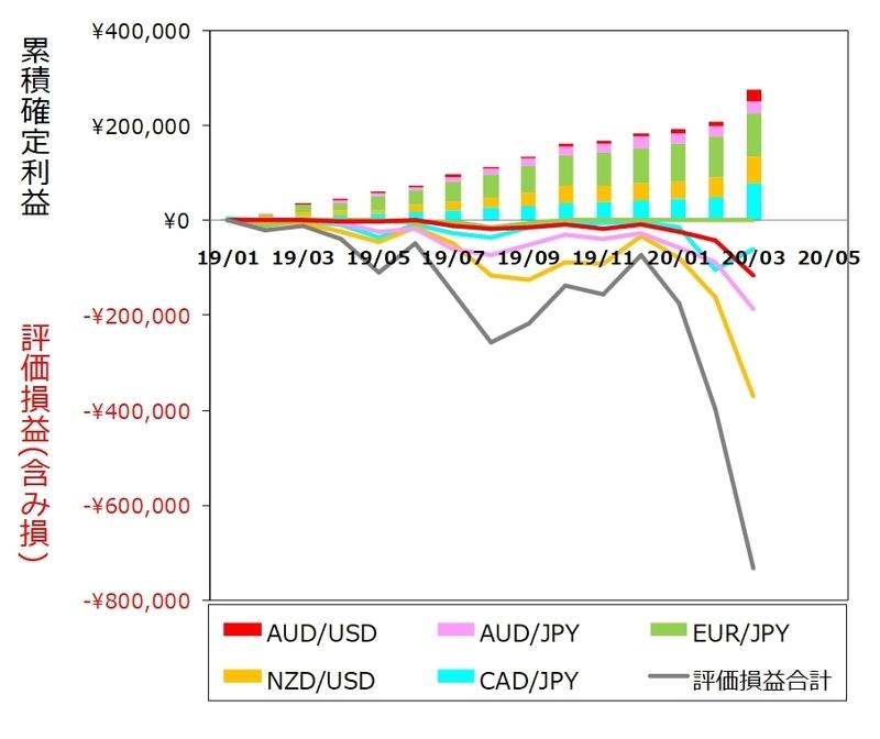 ココのトラリピ各通貨ペア3月度月間推移グラフ