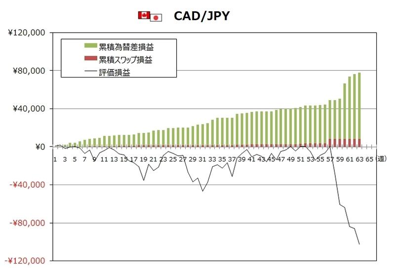 ココのトラリピ4月度CAD/JPYグラフ