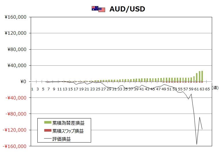 ココのトラリピ3月度AUD/USDグラフ
