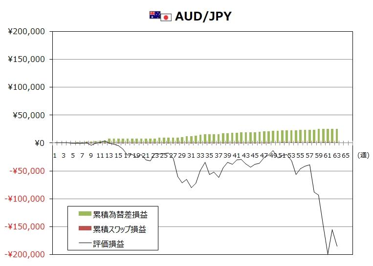 ココのトラリピ3月度AUD/JPYグラフ