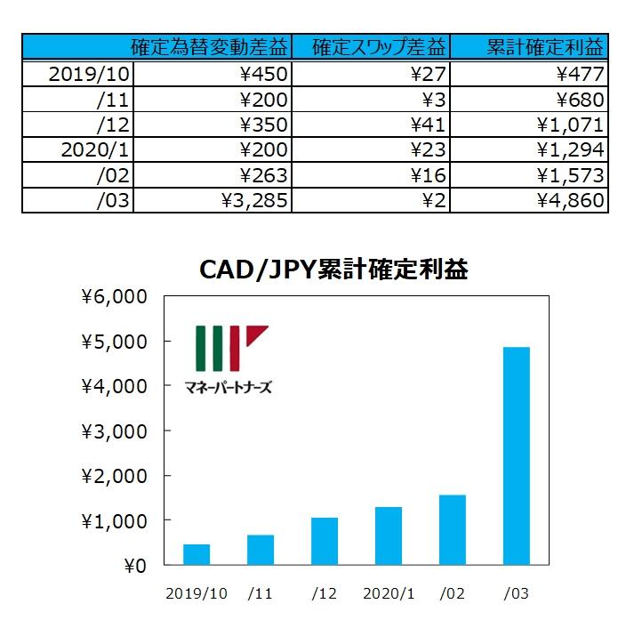 ココの連続予約注文CAD/JPY「ほぼトラリピ」の実績グラフ