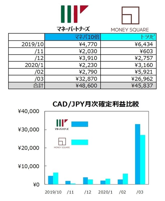 ココのCAD/JPYトラリピのマネスクとマネパの比較表とグラフ