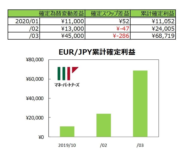 ココの連続予約注文EUR/JPY「ほぼトラリピ」の実績グラフ