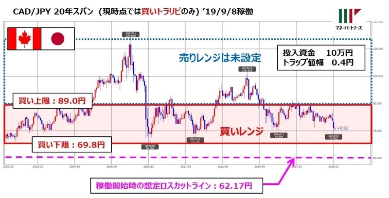 ココの連続予約注文CAD/JPY「ほぼトラリピ」のチャートと設定