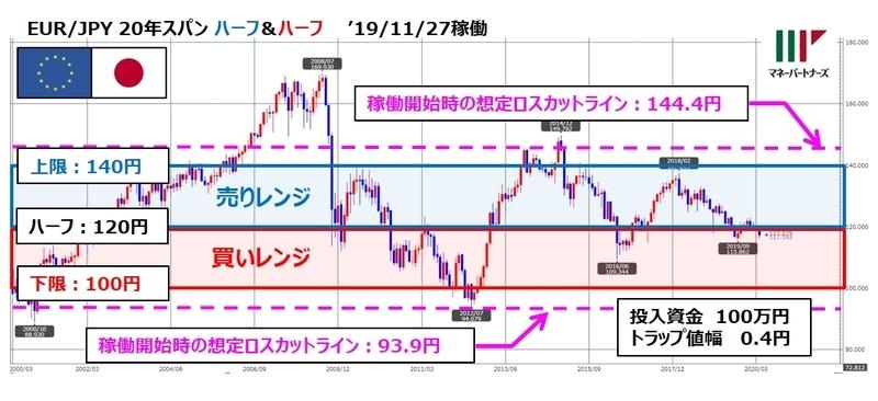 ココの連続予約注文EUR/JPY「ほぼトラリピ」のチャートと設定