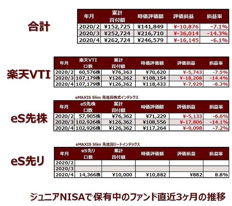 楽天証券のジュニアNISA口座で保有中のファンドの直近3ヶ月の推移