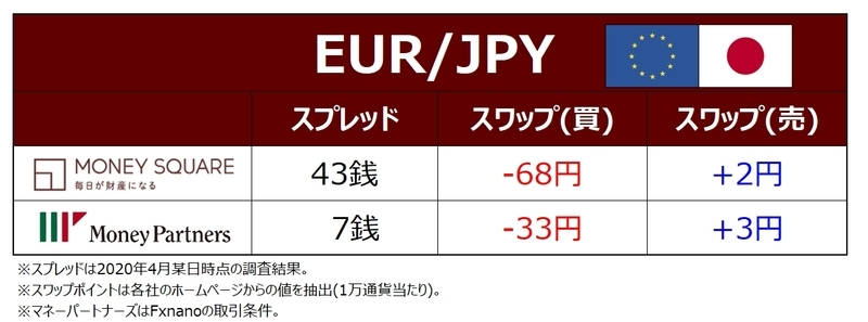 EUR/JPYのスワップポイントとスプレッドの比較表