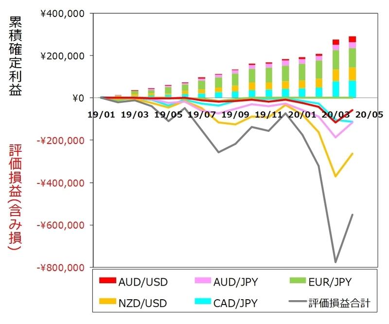 ココのトラリピ各通貨ペア4月度月間推移グラフ