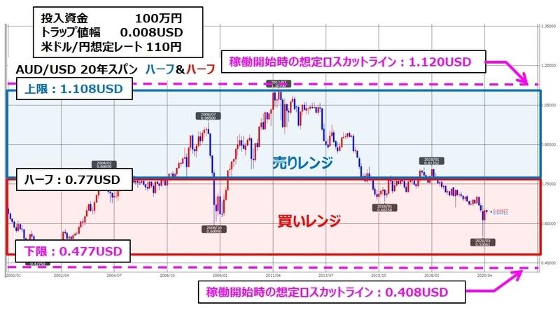 トラリピAUD/USDの月足チャート、ココのトラリピ設定付き