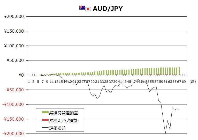 ココのトラリピ4月度AUD/JPYグラフ