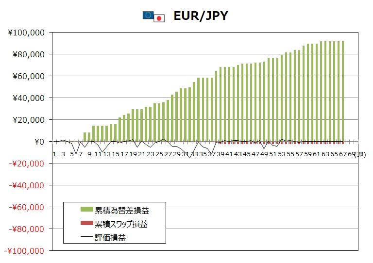 ココのトラリピ4月度EUR/JPYグラフ
