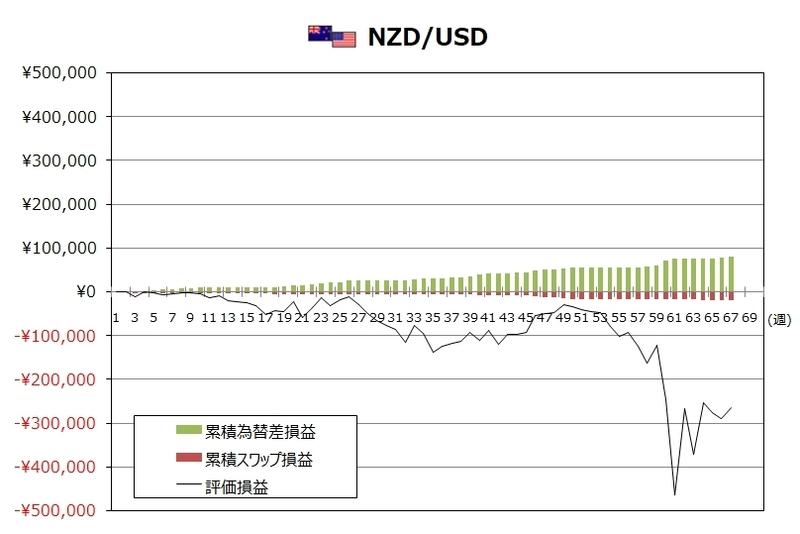 ココのトラリピ4月度NZD/USDグラフ