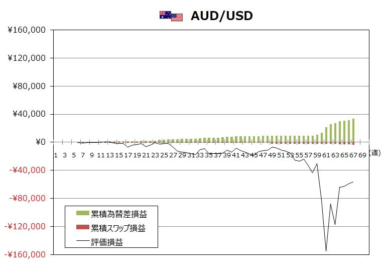 ココのトラリピ4月度AUD/USDグラフ