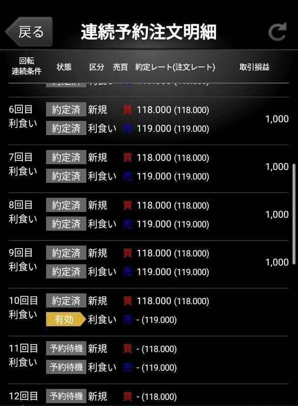 ココの連続予約注文EUR/JPY「ほぼトラリピ」の注文回数の図
