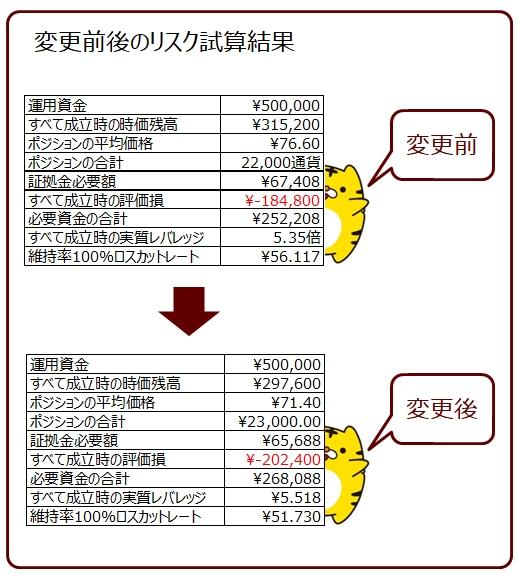 ココのトラリピAUD/JPYの買いトラリピの設定変更前後の比較