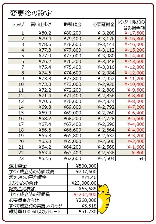ココのトラリピAUD/JPYの買いトラリピの設定変更後