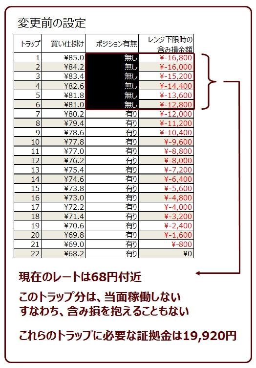 ココのトラリピAUD/JPYの買いトラリピのポジション状況