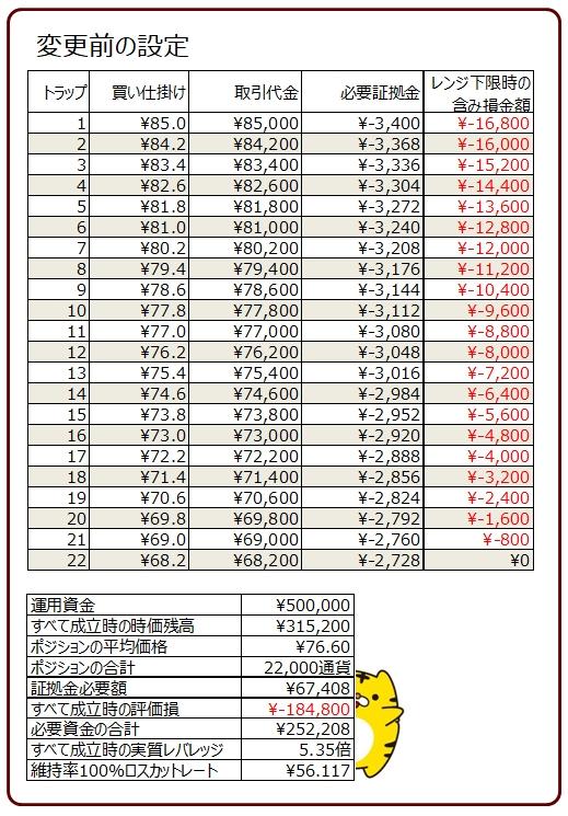 ココのトラリピAUD/JPYの買いトラリピの設定_変更前