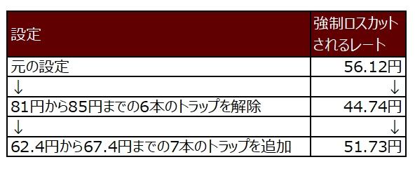 ココのトラリピAUD/JPYの買いトラリピの設定変更前後の比較表