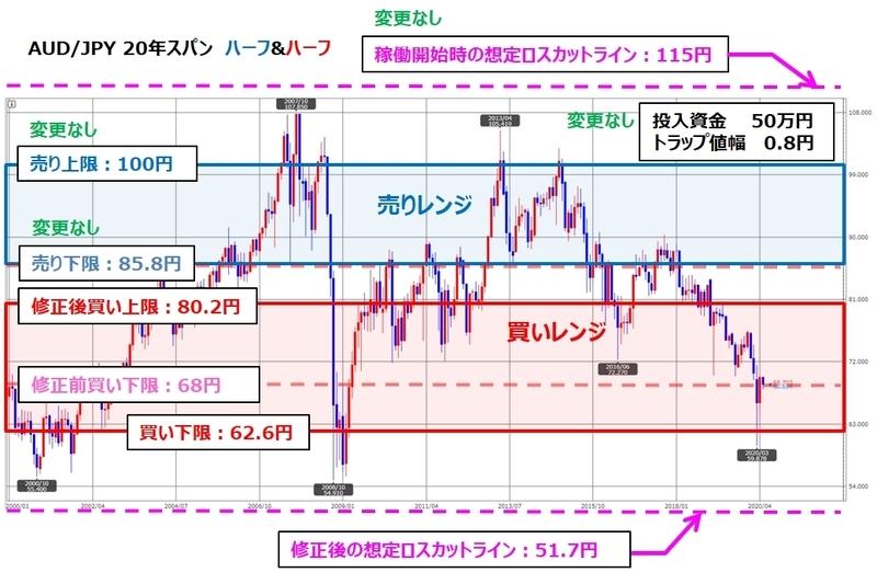 ココのトラリピAUD/JPYの買いトラリピの設定変更後のチャート図