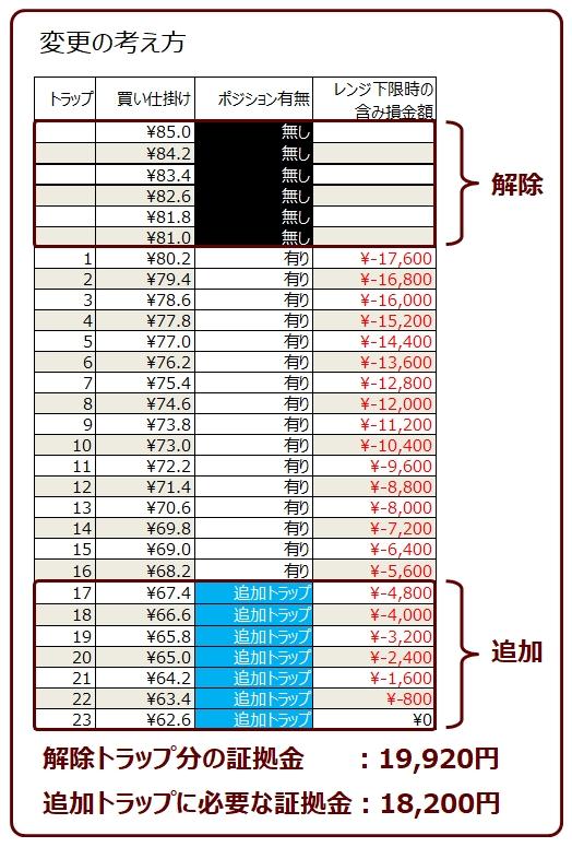 ココのトラリピAUD/JPYの買いトラリピのレンジ調整