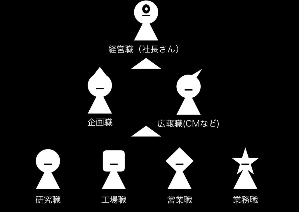 f:id:shukatu-man:20170328190745p:plain