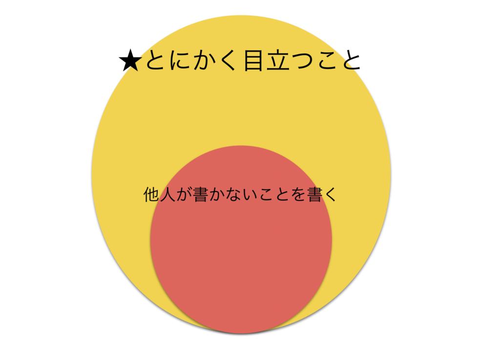 f:id:shukatu-man:20170403203009p:plain
