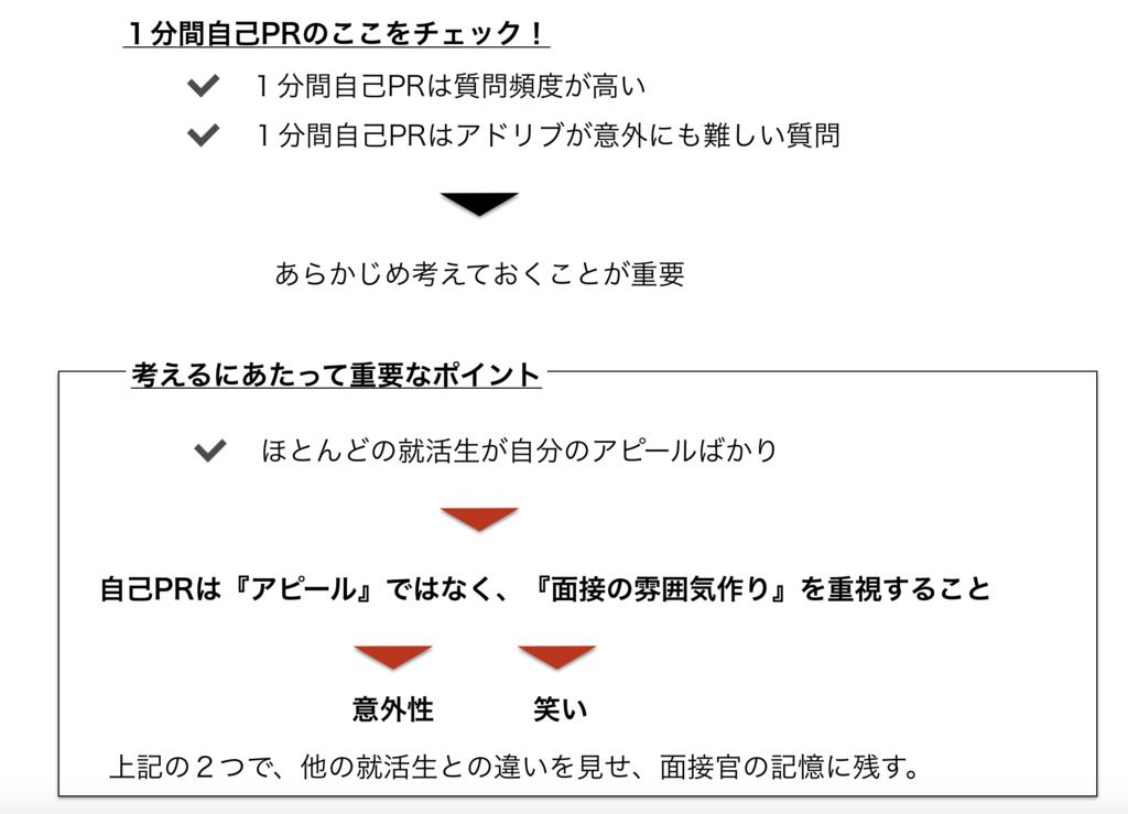 f:id:shukatu-man:20170412174031p:plain