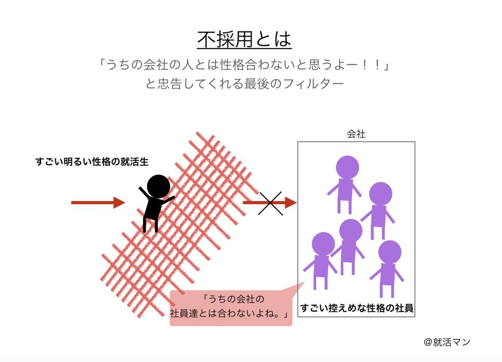 f:id:shukatu-man:20170424185559p:plain