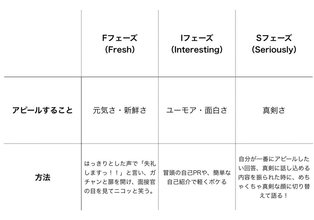 f:id:shukatu-man:20180320202036p:plain