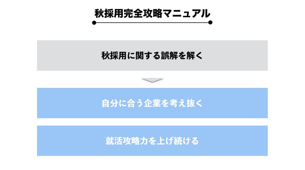f:id:shukatu-man:20180530212010p:plain