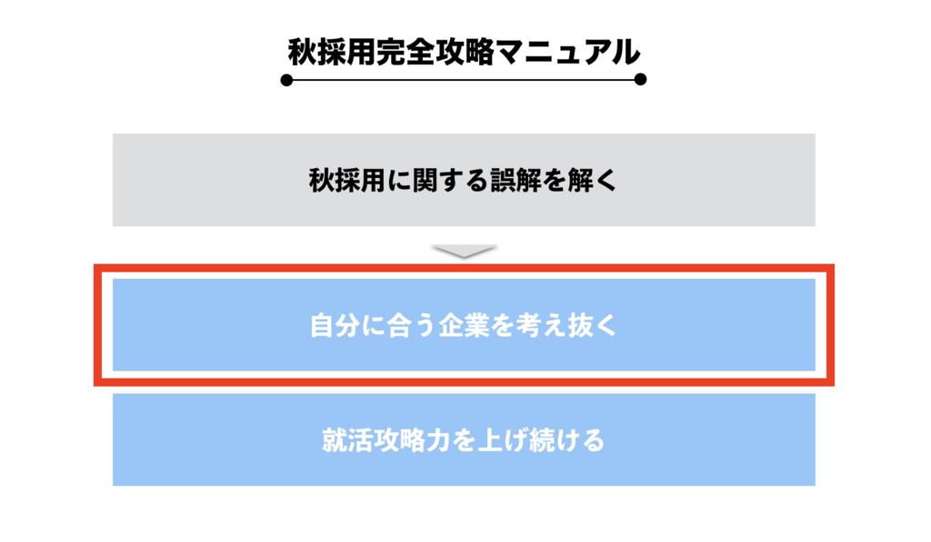 f:id:shukatu-man:20180531133752p:plain