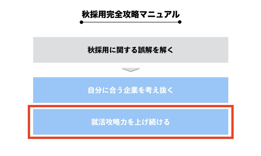 f:id:shukatu-man:20180531133909p:plain