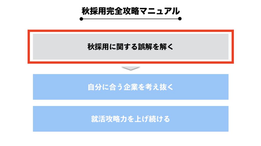 f:id:shukatu-man:20180531134038p:plain
