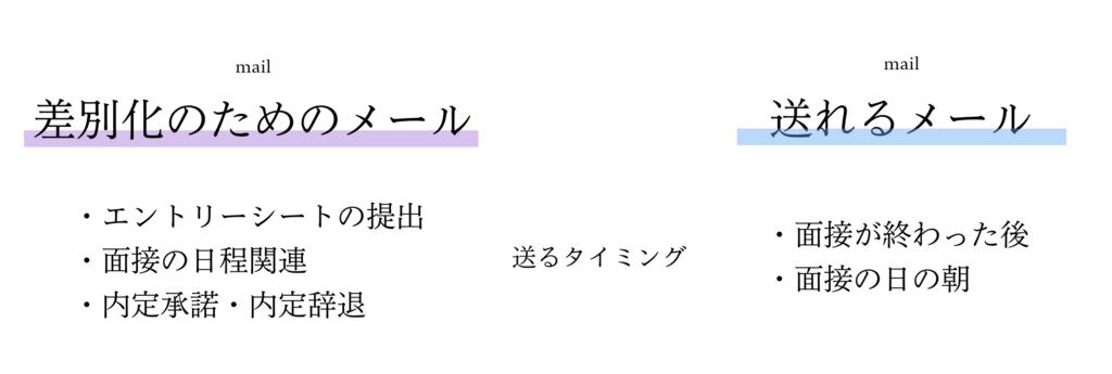f:id:shukatu-man:20180629024342p:plain