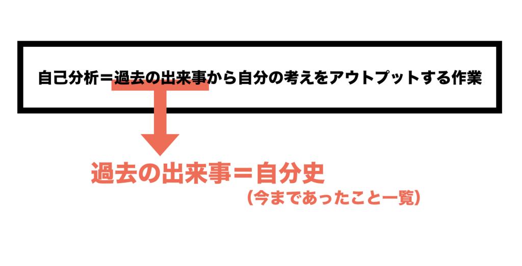 f:id:shukatu-man:20181118115323p:plain