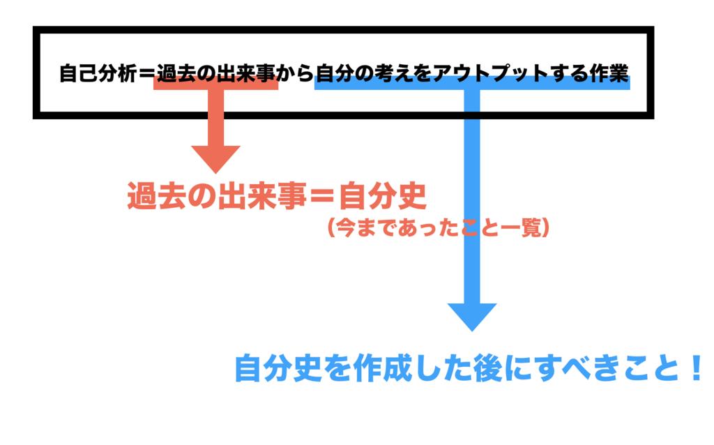 f:id:shukatu-man:20181118115656p:plain