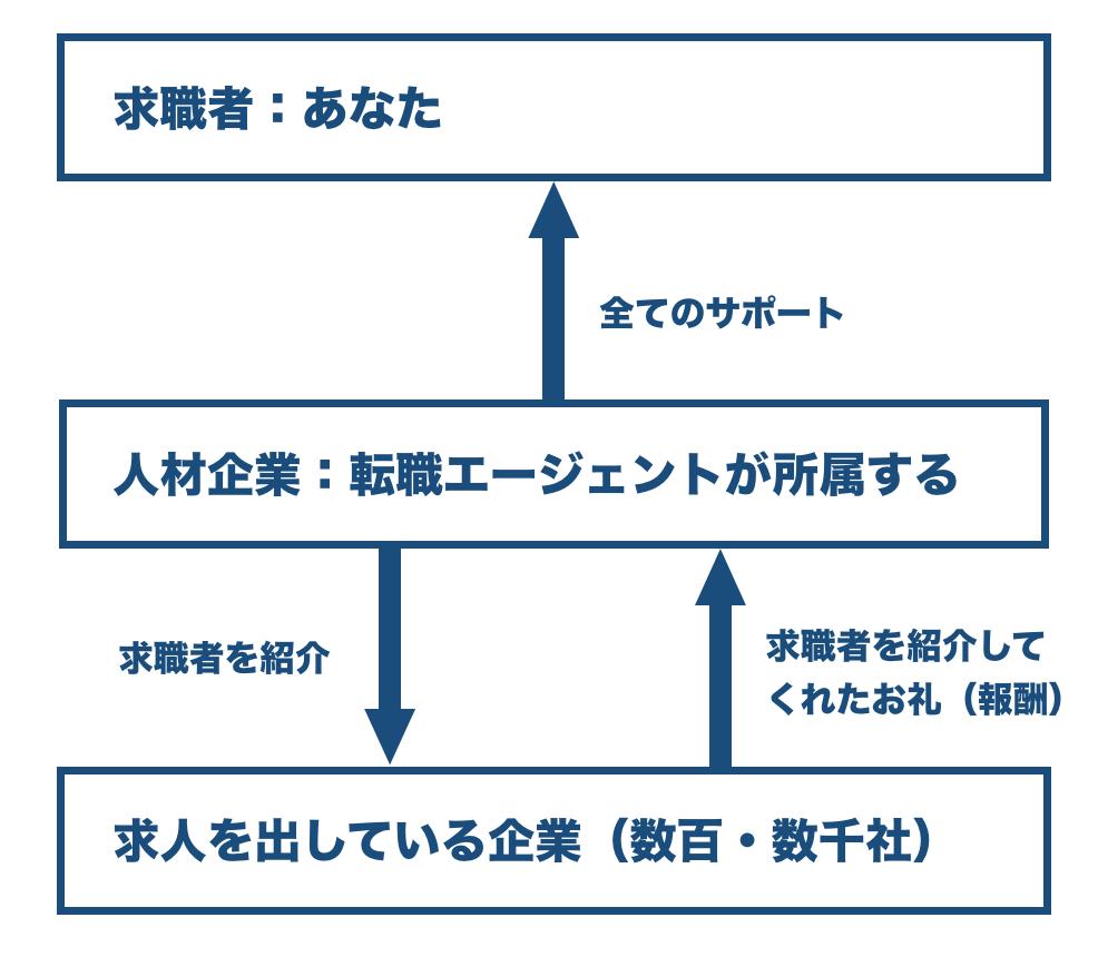 f:id:shukatu-man:20181122105206p:plain