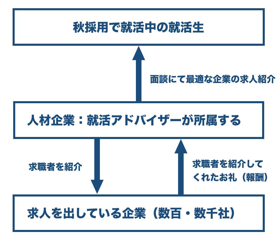 f:id:shukatu-man:20181125195403p:plain