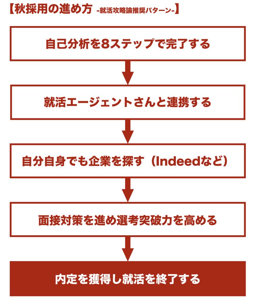 f:id:shukatu-man:20181127122056p:plain