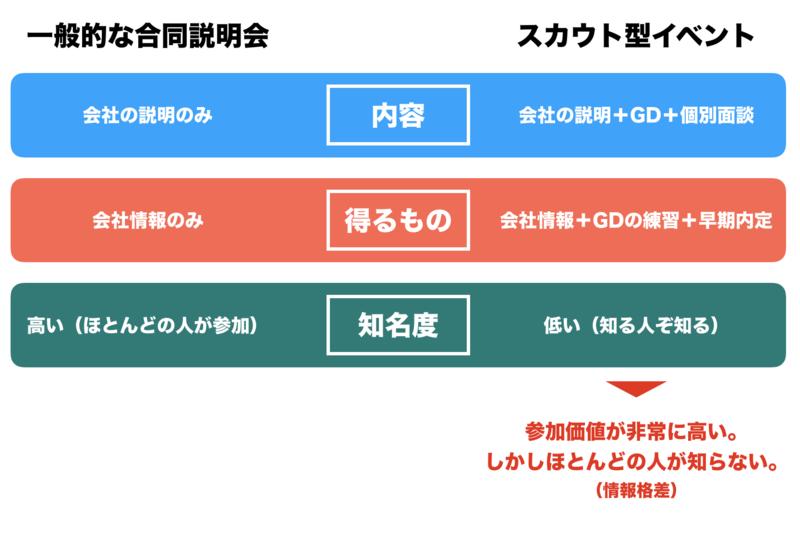 f:id:shukatu-man:20190101160257p:plain