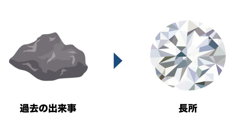 f:id:shukatu-man:20190112144137p:plain