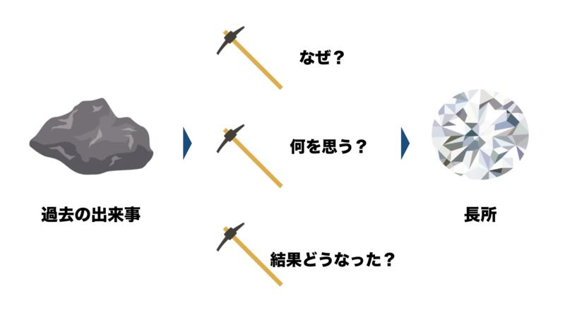 f:id:shukatu-man:20190112144742p:plain