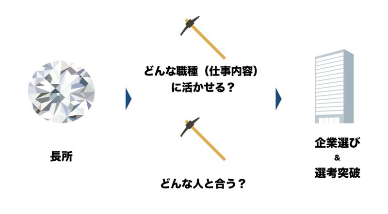 f:id:shukatu-man:20190112152244p:plain